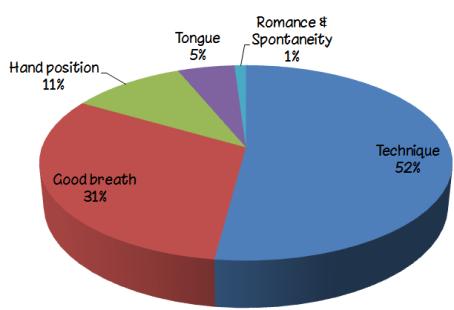 Awkward kissing pie chart